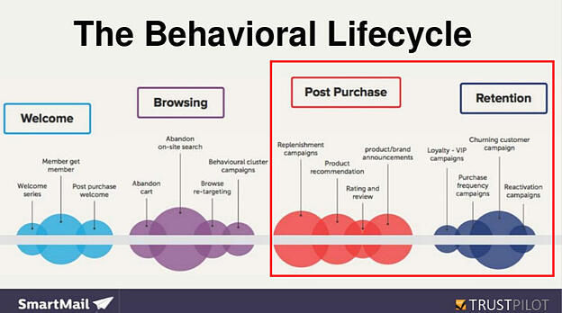Behavioral Lifecycle chart with Post Purchase and Retention funnels