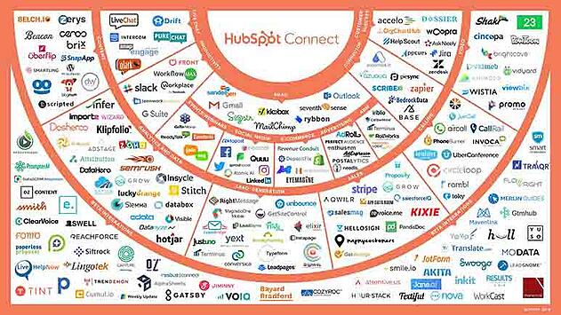 Hubspot chart of Mar-tech Integrations