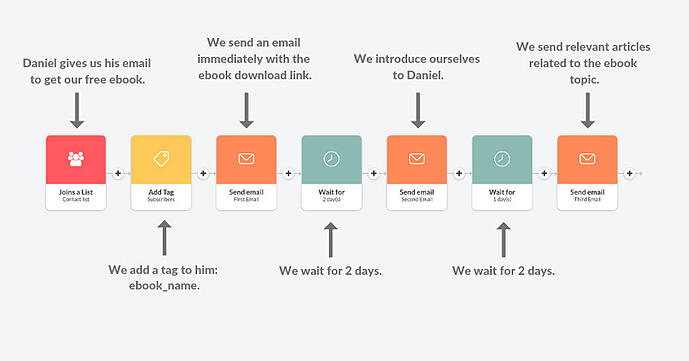 Drip campaigns are powerful tools for closing leads at scale.