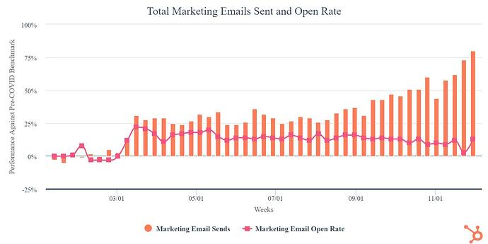Total Emails Opened and Sent from Hubspot