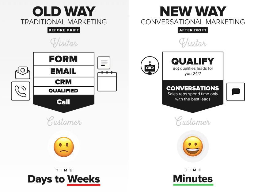 Old Way vs New Way of Marketing