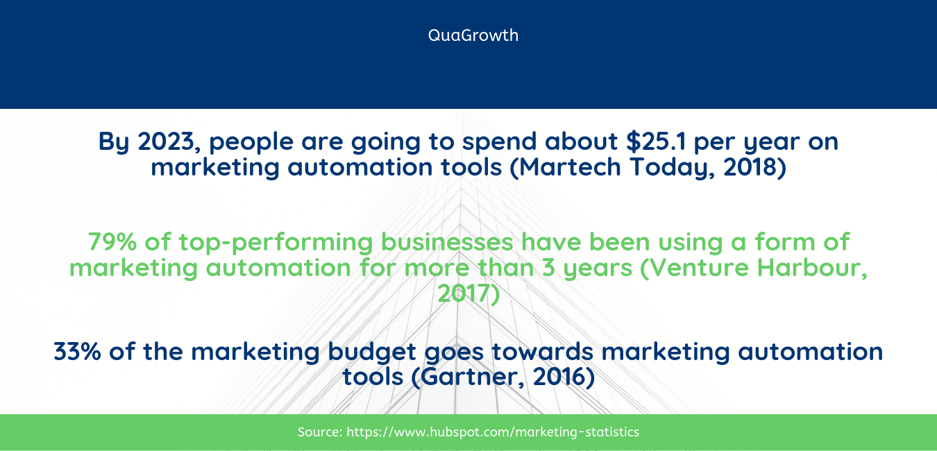 Users will spend $25.1 billion dollars on Marketing Automation tools by 2023