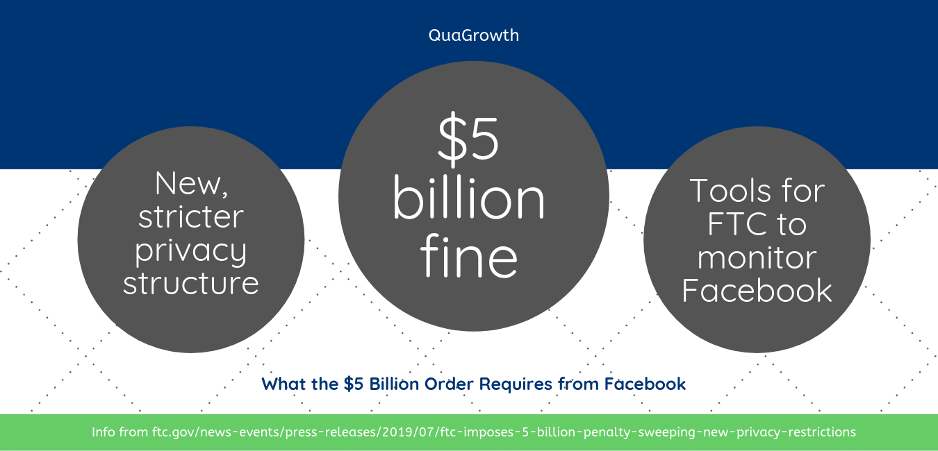 How the Facebook FTC ruling affects marketers