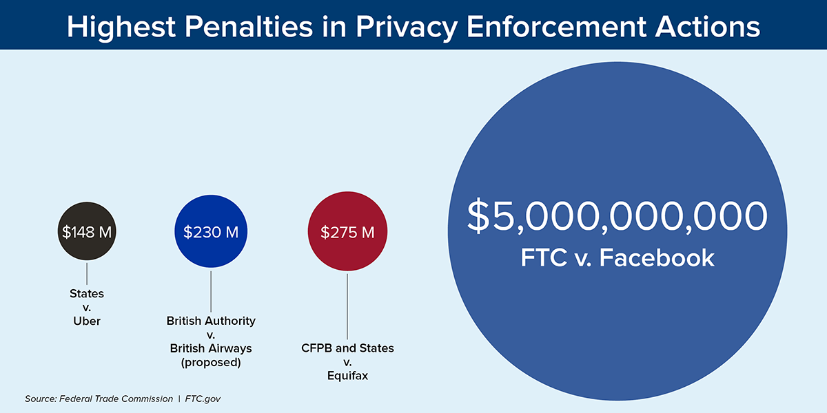 The highest penalties from privacy enforcement